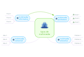 Mind map: tipos de multimedia