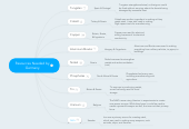 Mind map: Needed Resources