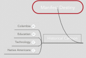 Mind map: Manifest Destiny