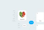 Mind map: Food
