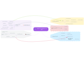 Mind map: WHAT IS DESIGN TO ME?