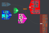 Mind map: My Board Game