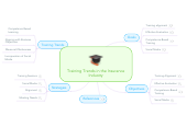 Mind map: Training Trends in the Insurance Industry