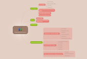 Mind map: Organizational structure