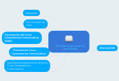 Mind map: PLE (entono personal de aprendizaje)