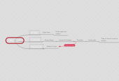 Mind map: The Sniper