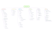 Mind map: EXPOSITOR