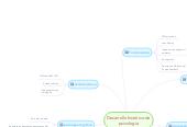 Mind map: Desarrollo histórico de psicologia