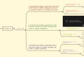Mind map: Scaffolding Strategies By Xiaochang