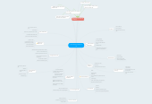 Mind map: Hercule Poirot Solves It All