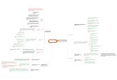 Mind map: LEY 115 DE 1994