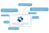 Mind map: Objective: K.RF.1 & 1.RF.1 Demonstrate understanding of the organization and basic features of print