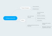 Mind map: Felices años 20