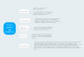 Mind map: Етапи роботи над проектом: