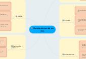 Mind map: Características del ser  vivo