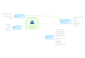Mind map: Human Body System