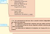 Mind map: Desarrollo Histórico de laPsciología