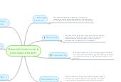 Mind map: Desarrollo histórico de la psicología se basa en