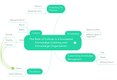 Mind map: The Role of Culture in a Successful Knowledge-Creating and Knowledge-Organization