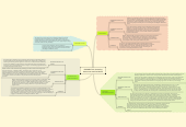 Mind map: ELEMENT 23: Providing Resources and Guidance