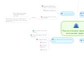 Mind map: Плюсы и минусы различных источников трафика