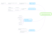 Mind map: Nuerotransmisores