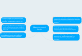 Mind map: Materias para el futuro
