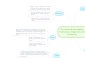 Mind map: Funciones de AutoridadesFinancieras y Organismos deProtección