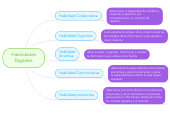 Mind map: Habilidades
