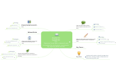 Mind map: Language Arts  (Kindergarten) Standard: RL2 CCR  Determine Central Ideas or themes of a text and analyze their development; summarize the key supporting details and idea