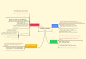 Mind map: Module 2 Activity 2.2