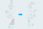 Mind map: 물인프라