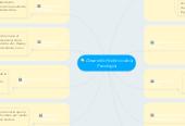 Mind map: Desarrollo Histórico de laPsicología