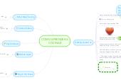 Mind map: COMO APRENDER A COCINAR