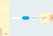 Mind map: Autonomy