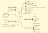 Mind map: consulting industry