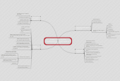 Mind map: Piaget's Theory of Child Development from Kamii article on autonomy