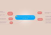 Mind map: 5 principios para diseñar interfaz de usuario