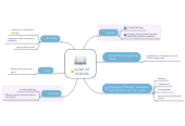 Mind map: A DAY AT SCHOOL