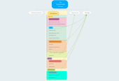 Mind map: Site TRANSFAIRE Europe