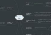 Mind map: DIagrmas de UML.