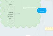 Mind map: Atviri švietimo ištekliai