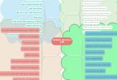 Mind map: DESEÑO DE SITIOS WEB