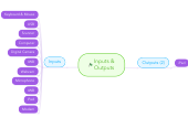 Mind map: Inputs & Outputs