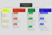 Mind map: Everyday Psychology:Example