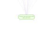 Mind map: sinopsis regimen patrimonial del matrimonio
