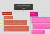 Mind map: distintas organizaciones de familia según la obra de Federico Engels