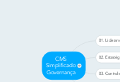 Mind map: CMS Simplificado Governança