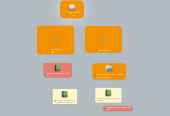 Mind map: using articles a/an