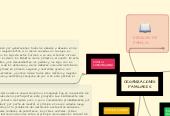Mind map: ORGANIZACIONES FAMILIARES
